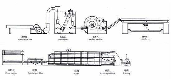 PWJM-1型喷胶/无胶棉生产线